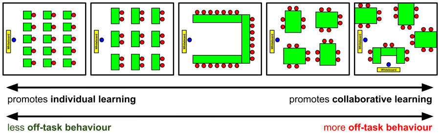 Classroom Layout and Behaviour