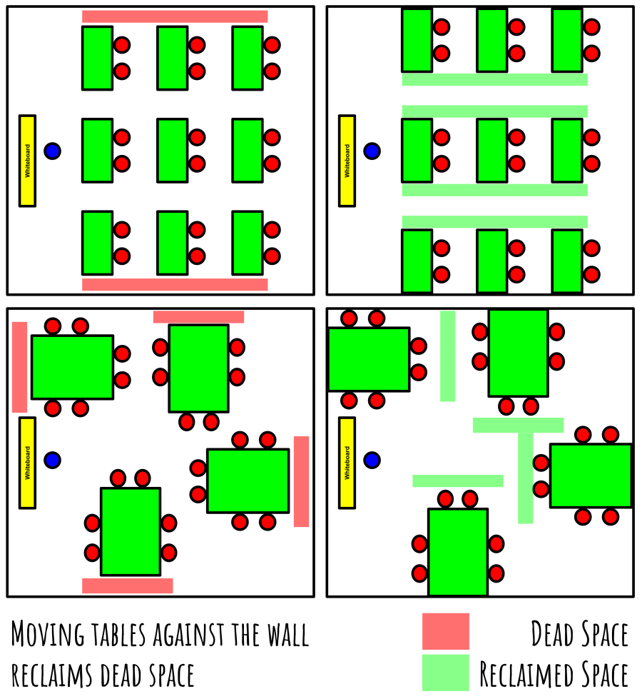 Classroom Layout - Table against wall to reduce dead space