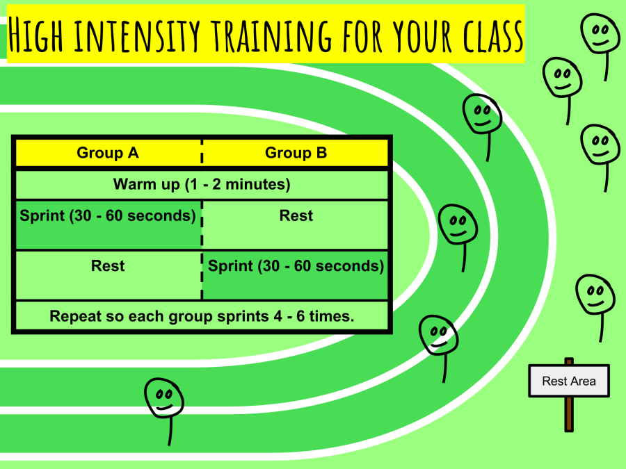 CC - High intensity training for your class